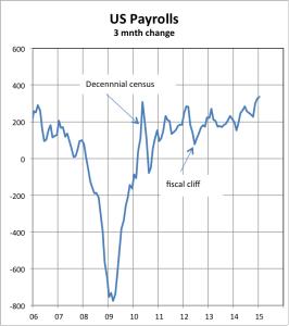 US Payrolls